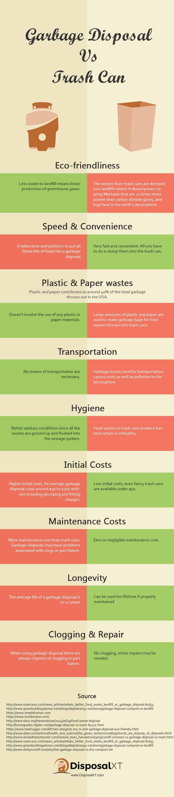 Garbage disposal vs trashcan