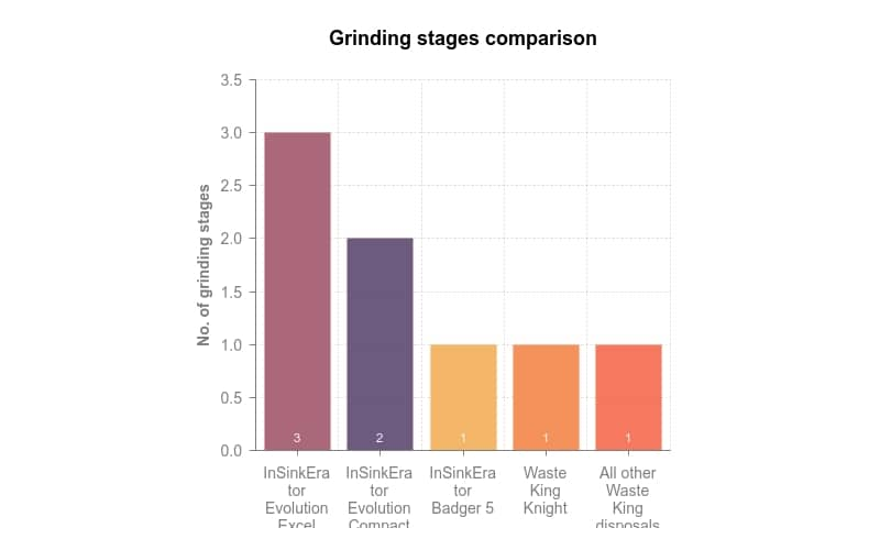 Multi-stage grinding compared