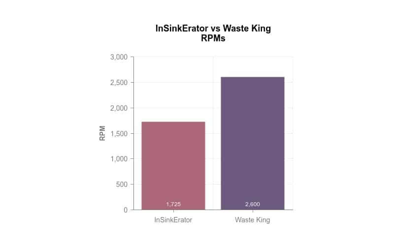 Waste King vs InSinkErator speed comparison