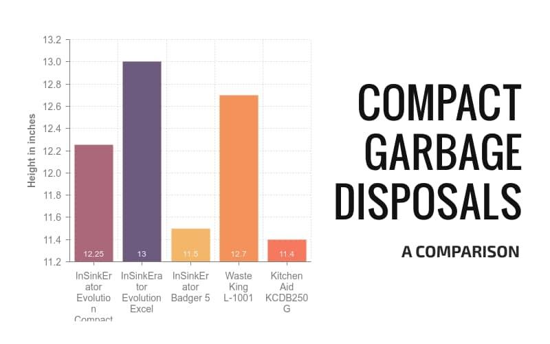 Best 5 compact garbage disposals