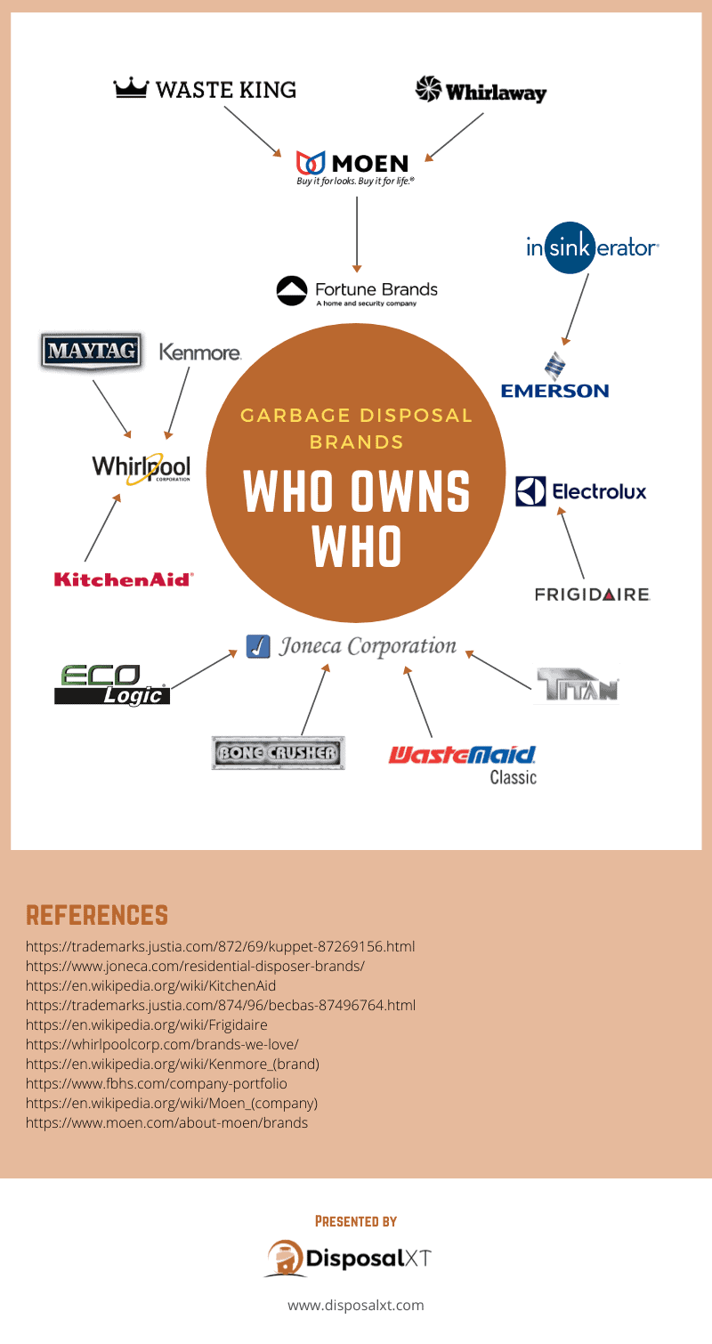 Garbage disposal brands - who owns who?
